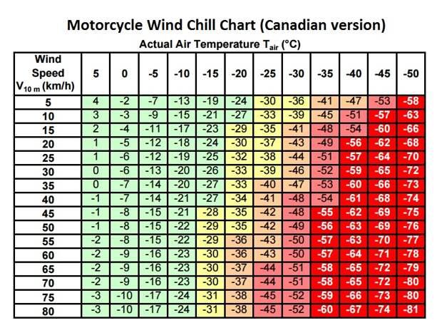 Wind chill или «Охлаждение ветром» - показатель, отражающий ощущения человека при одновременном воздействии на него ветра и пониженной температуры. Оценивается субъективное ощущение человеком температуры воздуха на открытом участке кожи c учетом скорости ветра