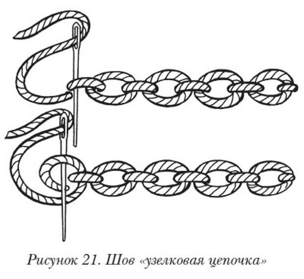 Объемная вышивка Основные приемы объемной вышивки. Шов «узелковая цепочка»