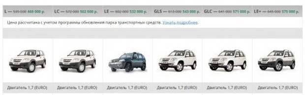 Chevrolet Niva с начала года прибавила в цене 50 тыс. рублей