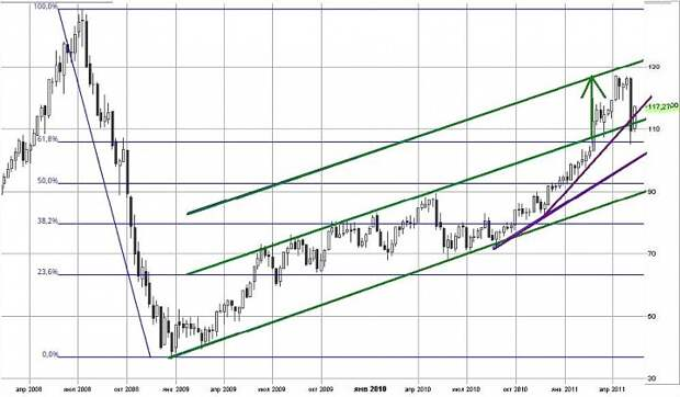 Отладка биржевых барометров – курс на прибыль.
