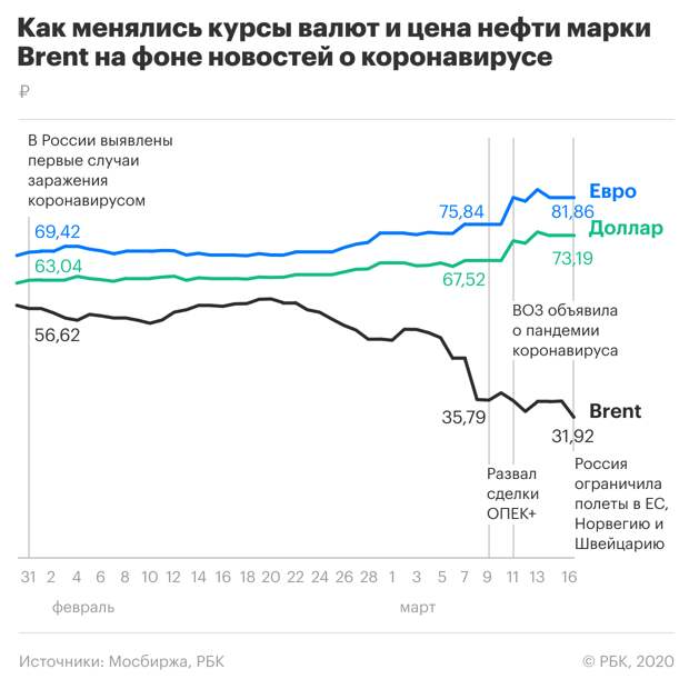 Правительство России введет запрет на импорт дешевого бензина