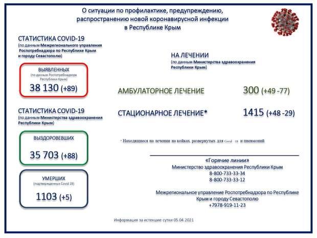 Коронавирус в Крыму и Севастополе: Последние новости, статистика на 6 апреля 2021 года