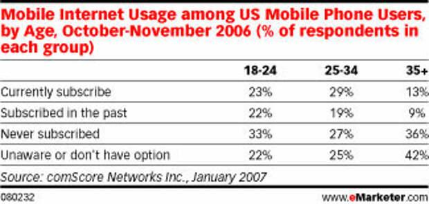 Мобильный интернет еще сыроват