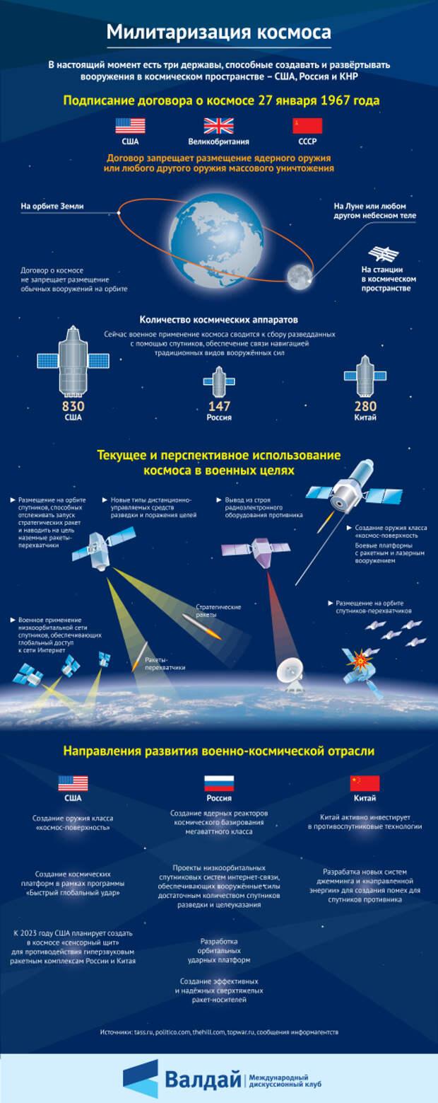 Милитаризация космоса