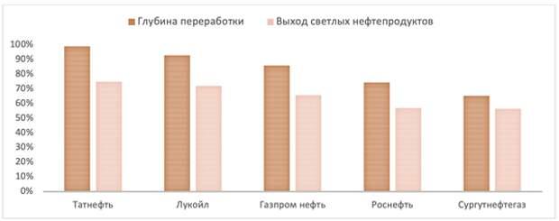 """""""Роснефть"""" - одна из лучших долгосрочных перспектив роста в российской нефтянке"""