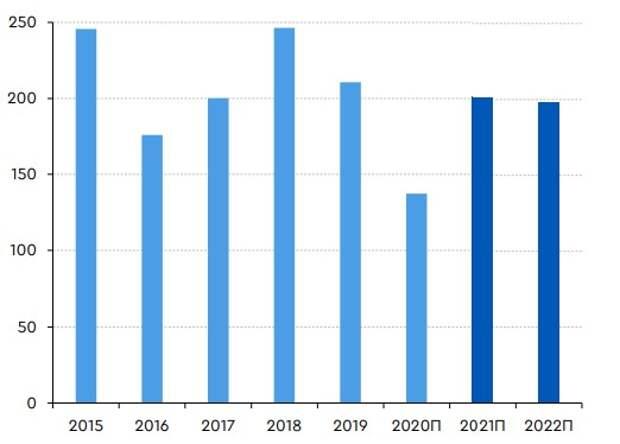 Газпром - прогноз средней экспортной цены на газ в страны дальнего зарубежья, долл./тыс. куб. м