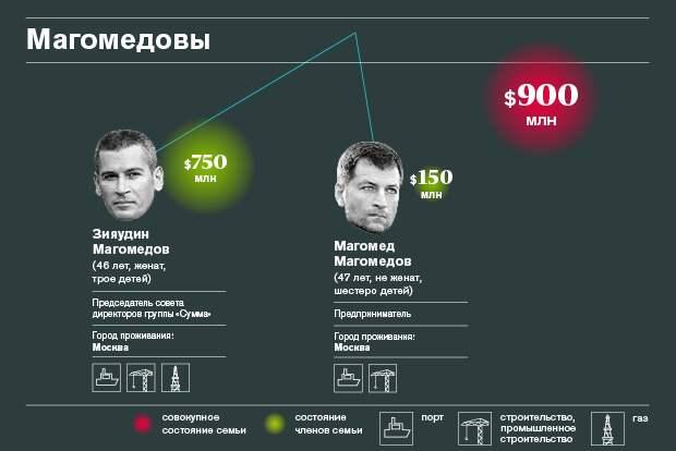 Богатейшие семейные кланы России — 2015
