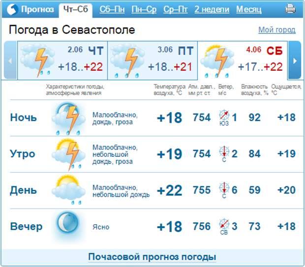 Крымчане и севастопольцы, доставайте зонты! Небо будет рыдать (скриншоты)