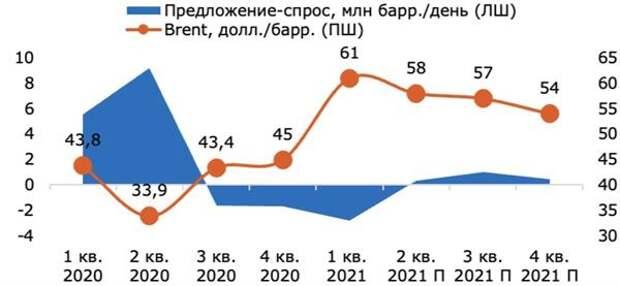 Баланс спроса-предложения нефти и цена на нефть