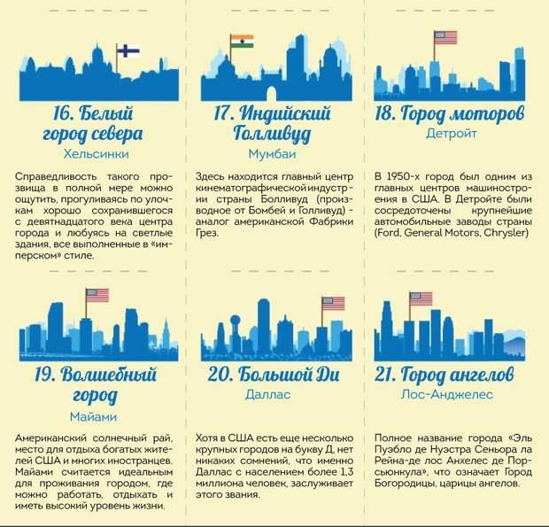 21 прозвище известных городов, о которых вы возможно не знали город, прозвище