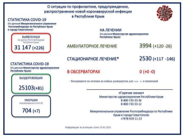 Семеро пациентов с коронавирусом скончались в Крыму