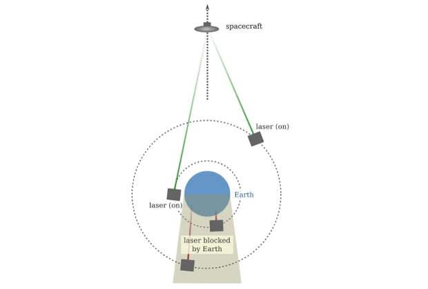 Пример орбитальной лазерной системы