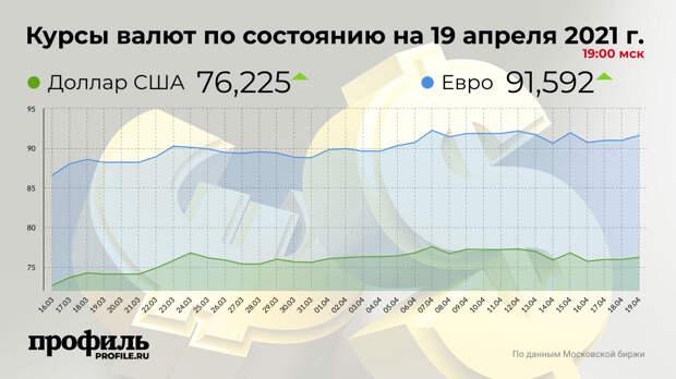 Доллар подорожал до 76,2 рублей