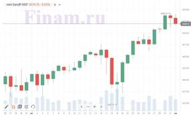 Фьючерс на индекс S&P