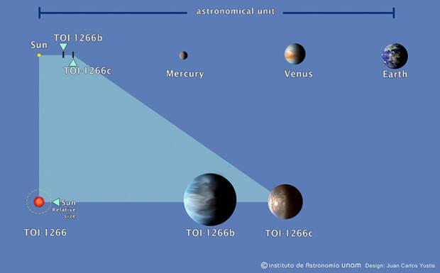 Две планеты кружатся вокруг красного карлика