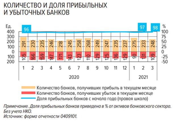 Прибыль российских банков в 1 квартале увеличилась на 9%