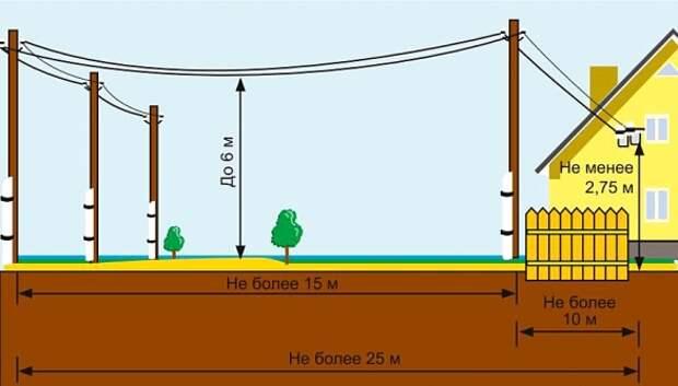 Инженерные сети и частный дом