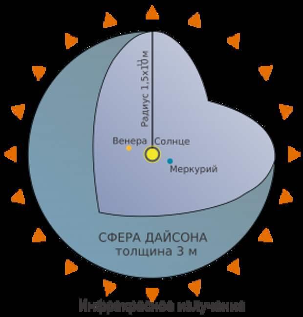 Сфера Дайсона