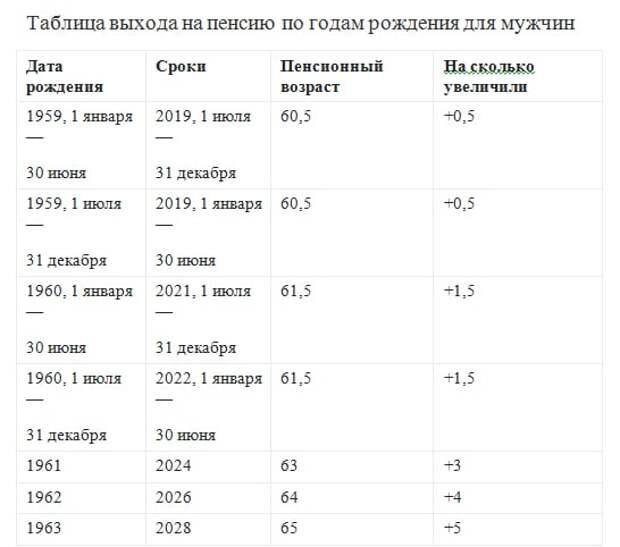 Как рассчитать когда на пенсию. Таблица по годам для женщин и мужчин