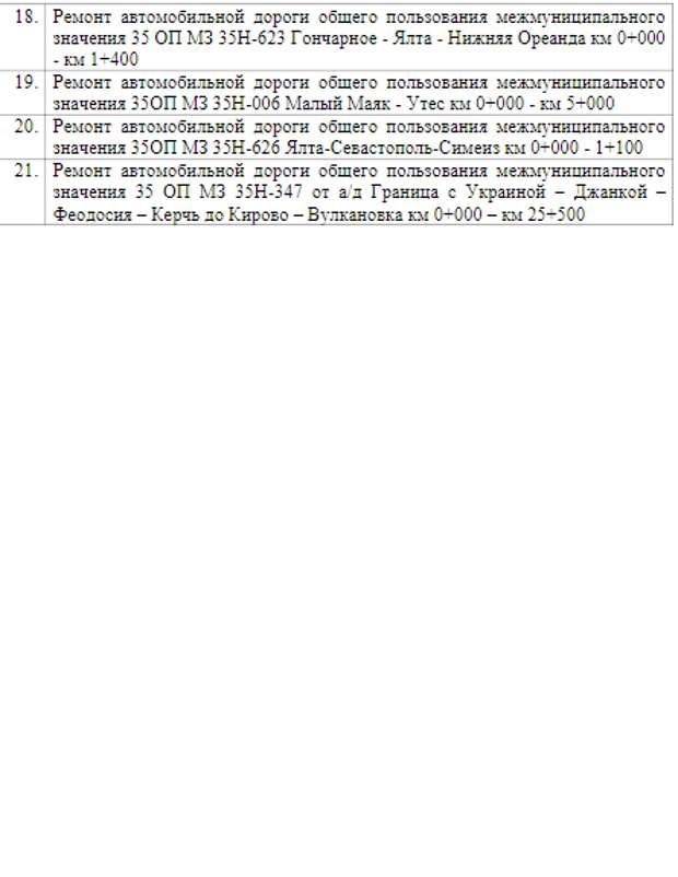 Опубликован список дорог, которые отремонтируют в этом году в Крыму