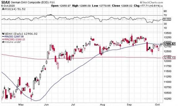 Европейские рынки завершили вторник небольшим ростом