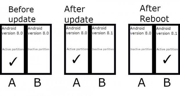 Смартфоны под Android 11 теперь обязаны поддерживать «бесшовное обновление»