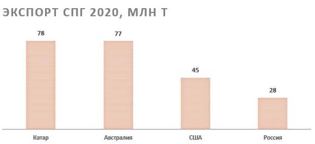 Экспорт СПГ-2020