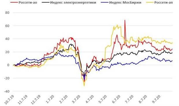 Ребазированная динамика акций Россетей в сопоставлении с индексом МосБиржи и индексом электроэнергетики МосБиржи (%)