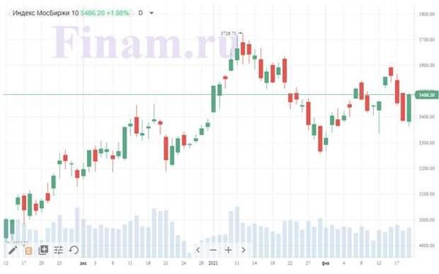 Индекса S&P 500