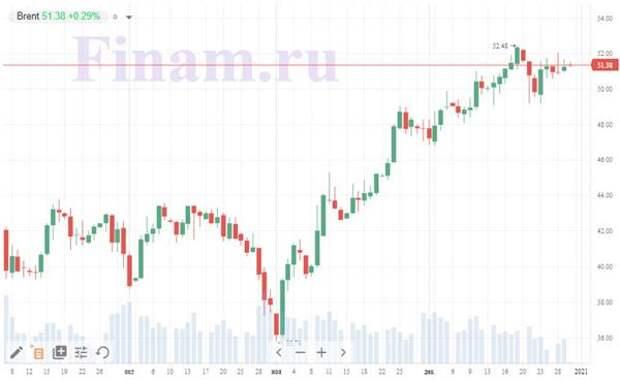 Российский рынок завершает год в плюсе