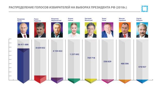 География и рекорды электоральной поддержки кандидатов в Крыму и Севастополе 2