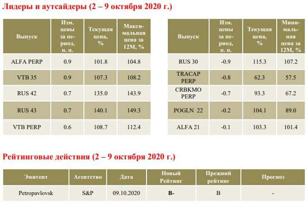 ФИНАМ: Еженедельный обзор: Вторая волна ковида может отсрочить нормализацию кредитных спредов в сегменте ЕМ