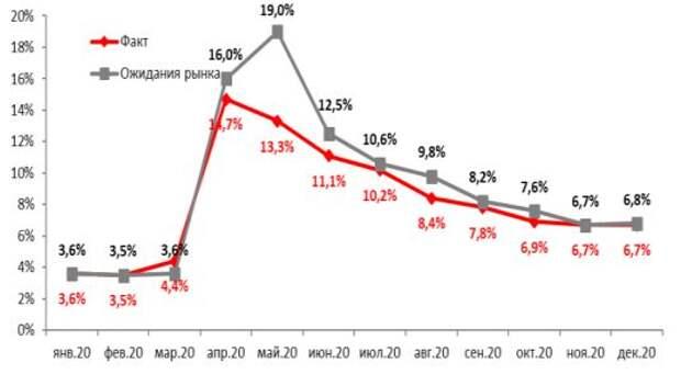 Уровень безработицы в США, %