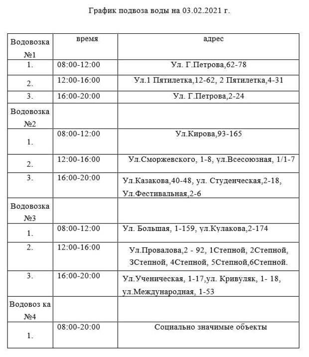 В Керчи ряд микрорайонов 3 февраля останется без воды из-за аварийных работ. АДРЕСА