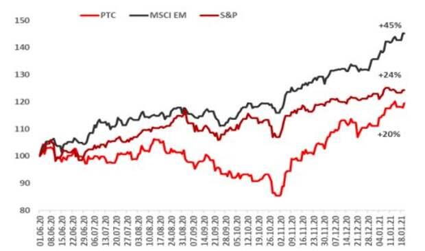 S&P, MSCI EM и РТС, 1 июня = 100