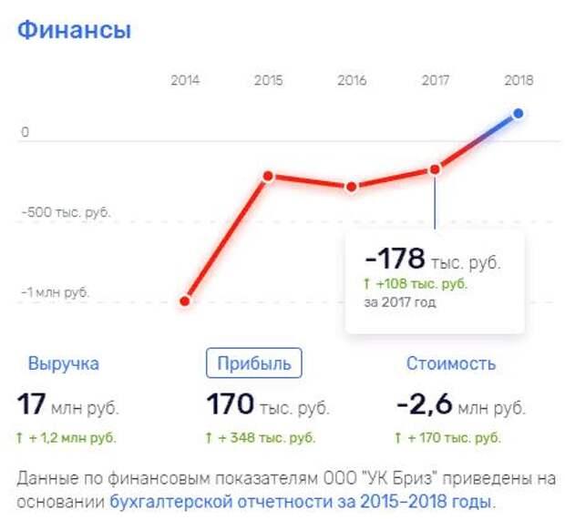 АЖУР The Facts: Бизнес олигарха Михаила Гуцериева работает по принципу финансовой пирамиды за счет государственных банков