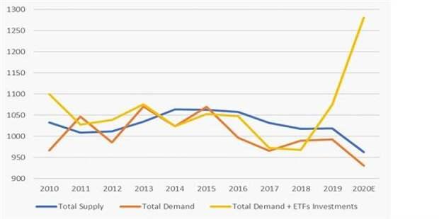 Баланс спроса и предложения на рынке серебра