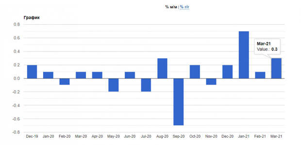 EURUSD: Рост экономики Германии серьезно замедлится в следующие два квартала. Инфляция стран еврозоны соответствует предварительной