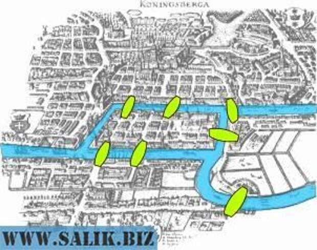 Семь мостов Кенигсберга – головоломка, которая привела к возникновению новой области математики