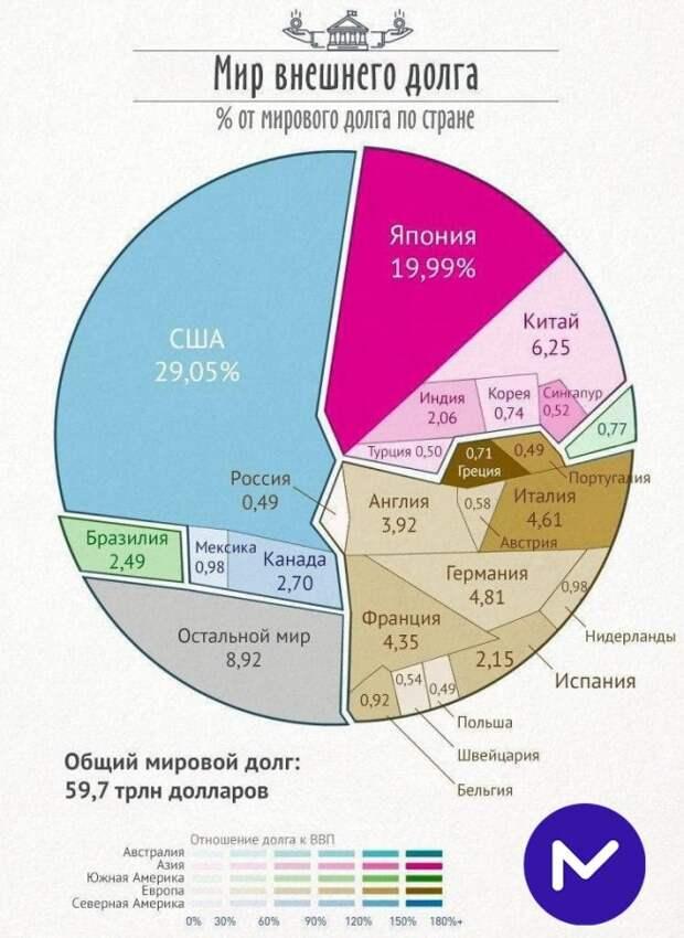 Мир внешнего долга