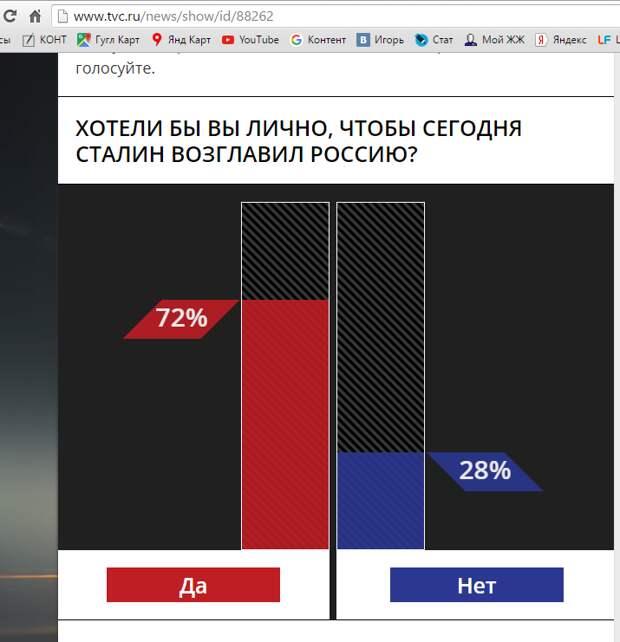 Путин и Сталин. Сравнение цифр поддержки и выводы