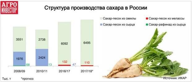 Впервые в истории Россия не производила сахар из импортного сырья импорт, россия, сахар, сырьё