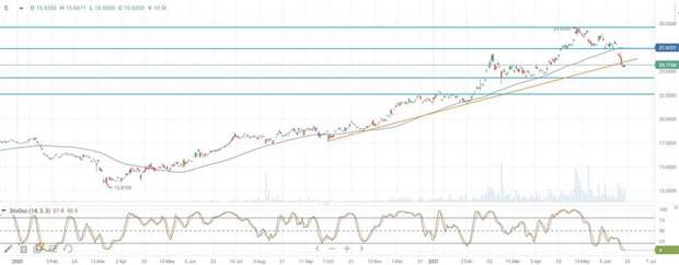 Дневной график цены акций CPER