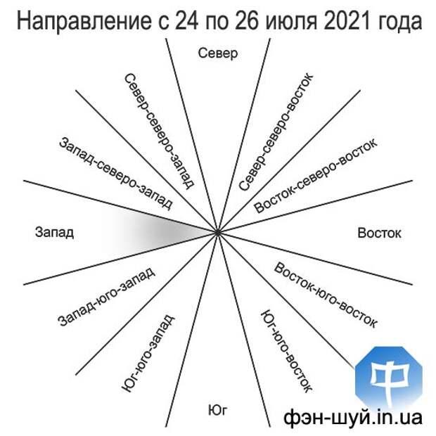 Благоприятное направление с 24 (с 03:12) по 26 (до 06:29) июля 2021 года