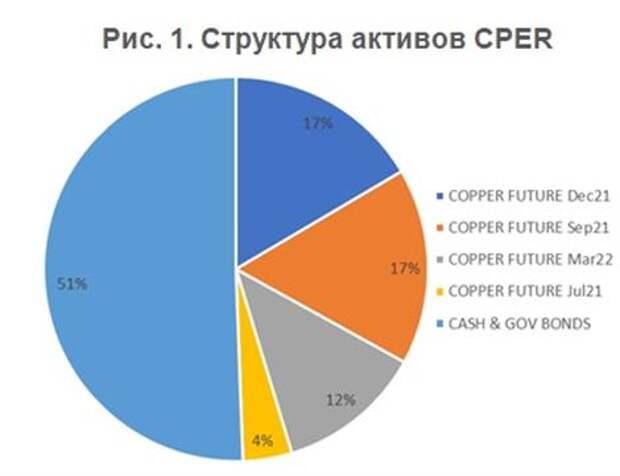 Структура активов CPER