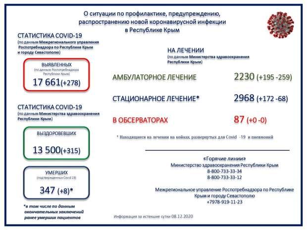 В Крыму 8 человек с коронавирусом умерли за сутки