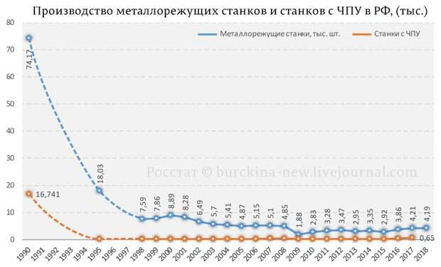 Егор Гайдар: понадобится — мы всё за рубежом купим