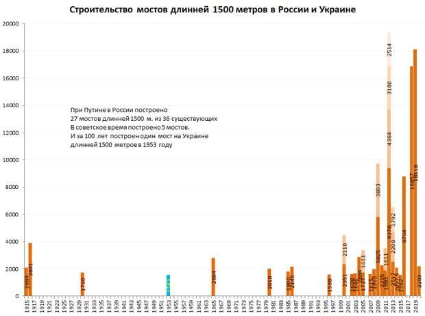 Строительство мостов длинней 1500 метров в России и Украине