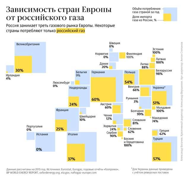 Польша требует 10% от газовых миллиардов Европы и России — или будет хуже