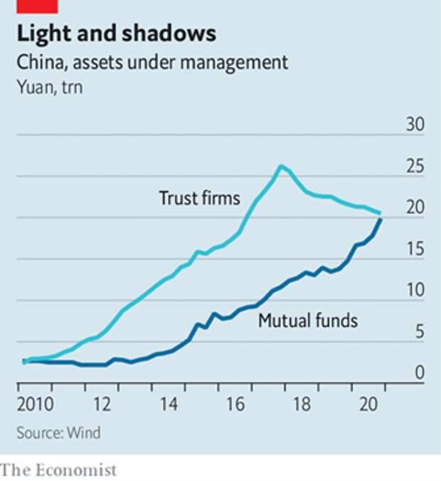 Китай, объем активов, находящихся в управлении в трлн. юаней